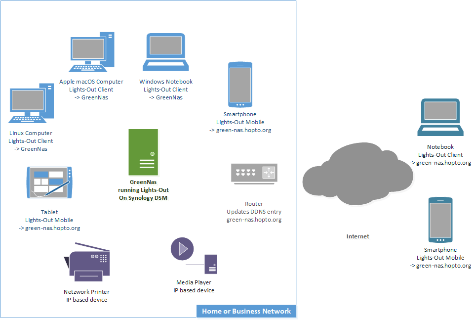Lights-Out Overview Synology